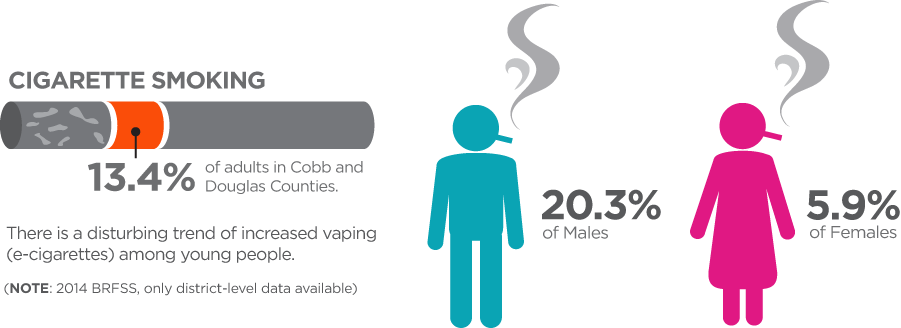 COBB Tobacco Use